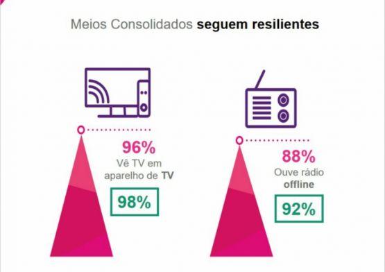 Estudo apresenta panorama das principais tendências do mercado publicitário